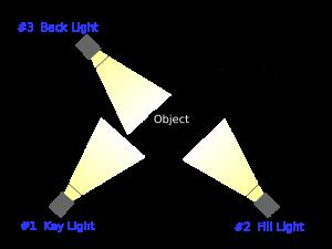 photography-lighting-basics
